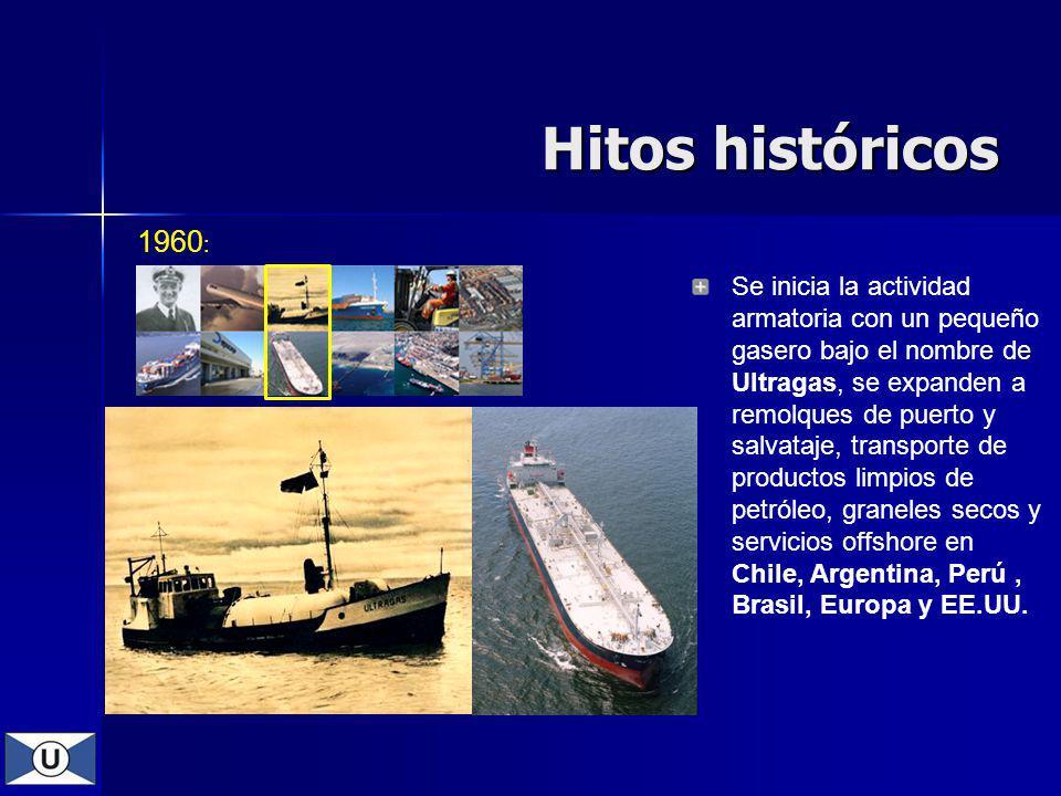 Hitos históricos 1960: