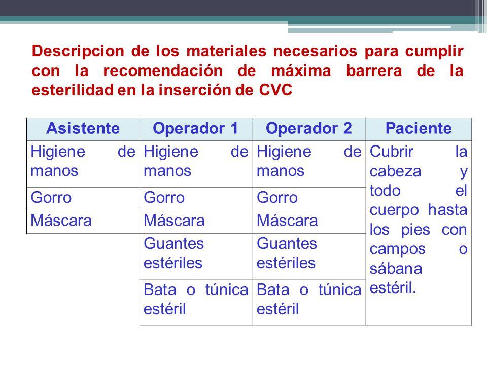 Descripcion de los materiales necesarios para cumplir con la recomendación de máxima barrera de la esterilidad en la inserción de CVC