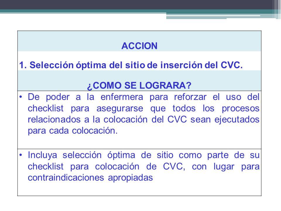 ACCION Selección óptima del sitio de inserción del CVC. ¿COMO SE LOGRARA