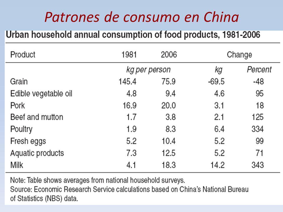 Patrones de consumo en China