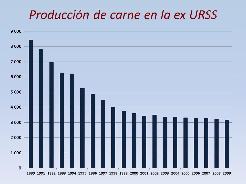 Producción de carne en la ex URSS