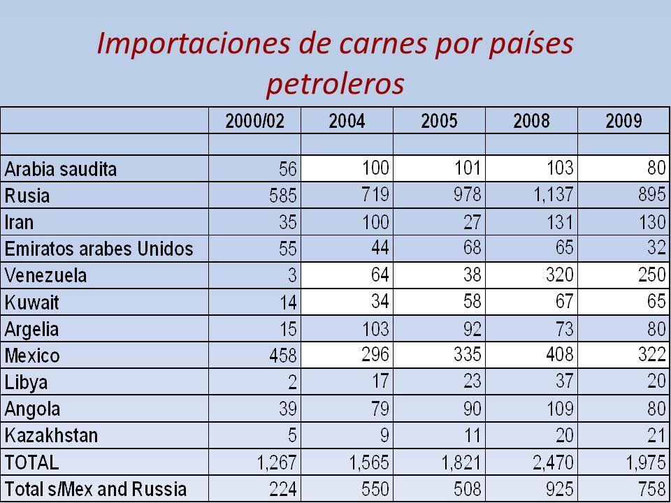 Importaciones de carnes por países petroleros