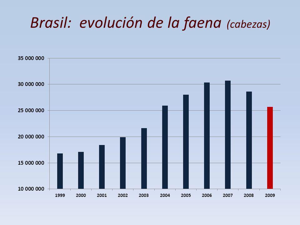 Brasil: evolución de la faena (cabezas)