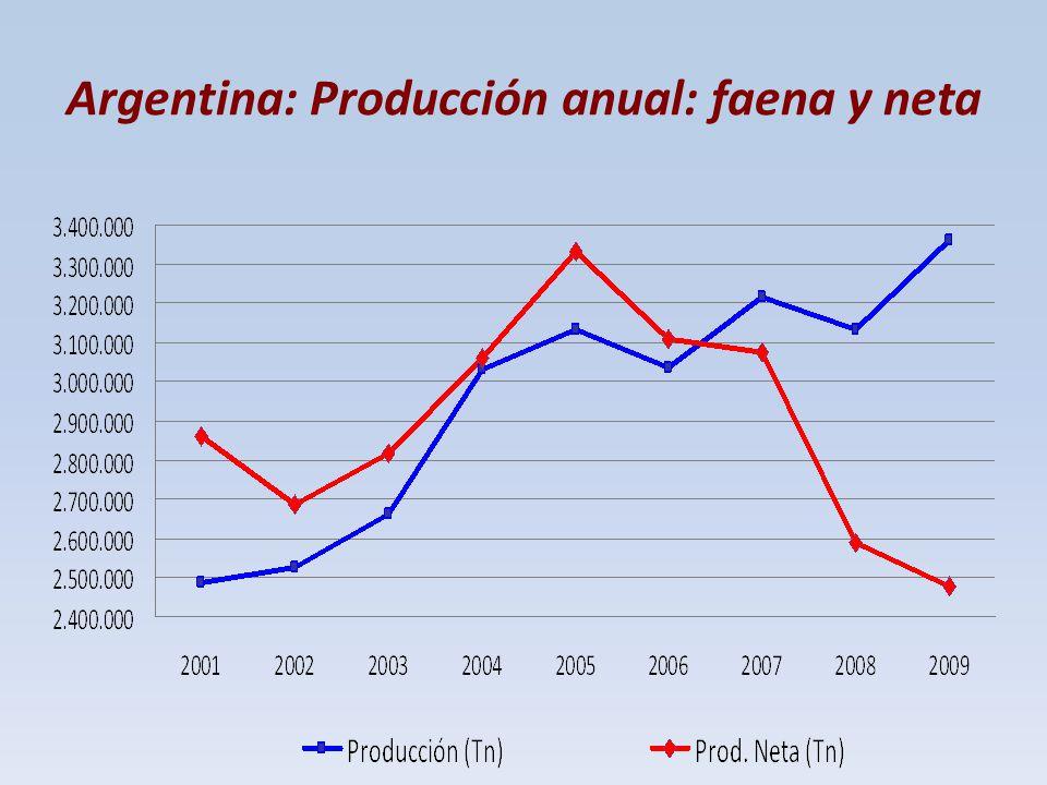 Argentina: Producción anual: faena y neta