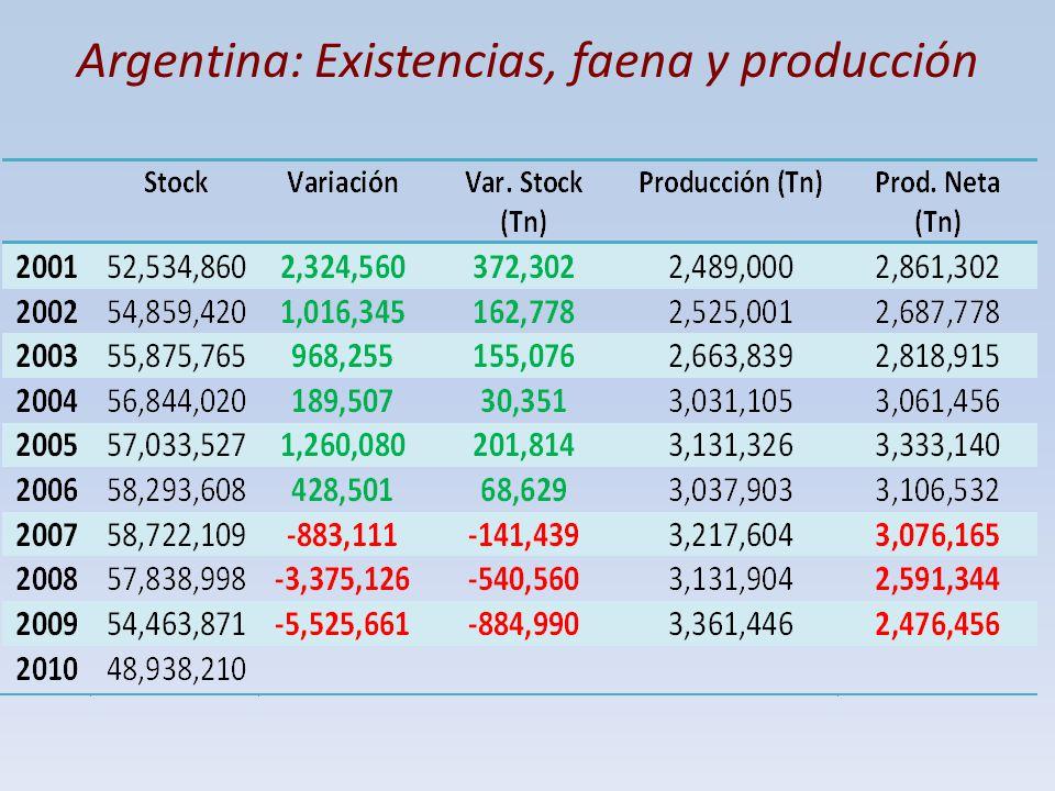 Argentina: Existencias, faena y producción