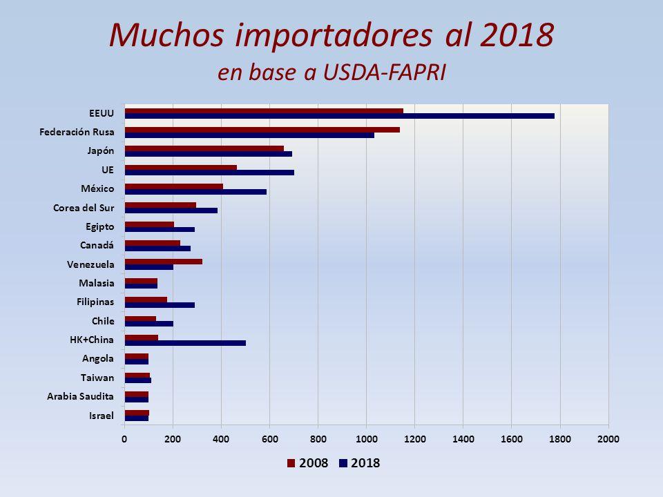 Muchos importadores al 2018 en base a USDA-FAPRI