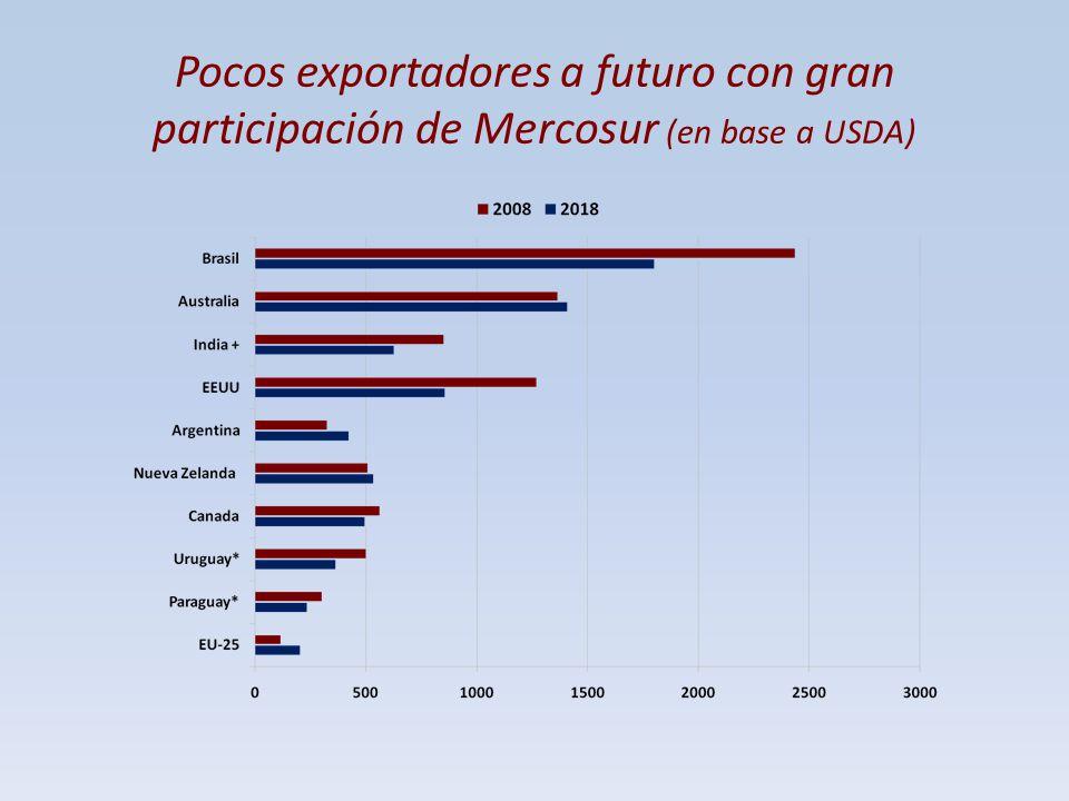 Pocos exportadores a futuro con gran participación de Mercosur (en base a USDA)