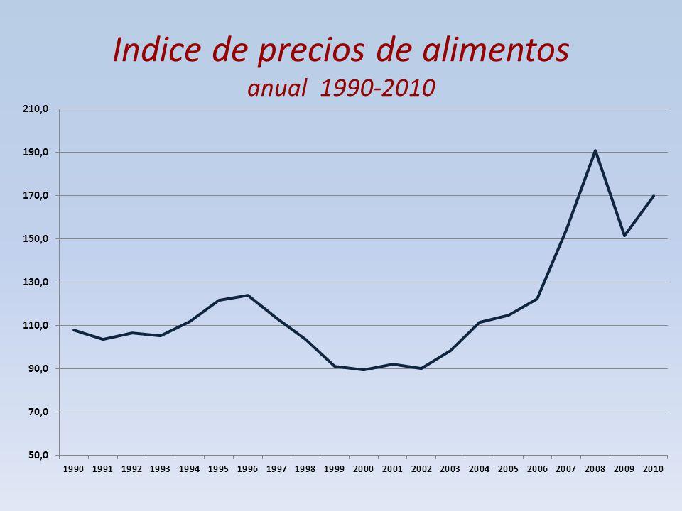 Indice de precios de alimentos anual 1990-2010
