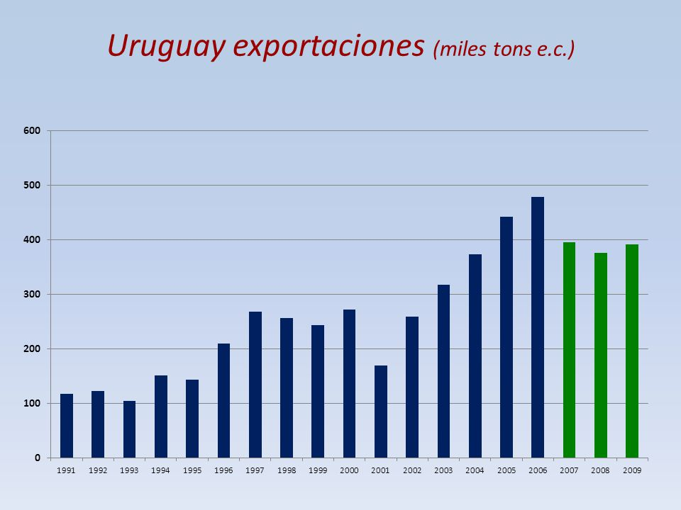 Uruguay exportaciones (miles tons e.c.)