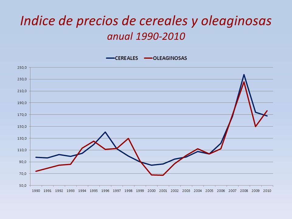 Indice de precios de cereales y oleaginosas anual 1990-2010