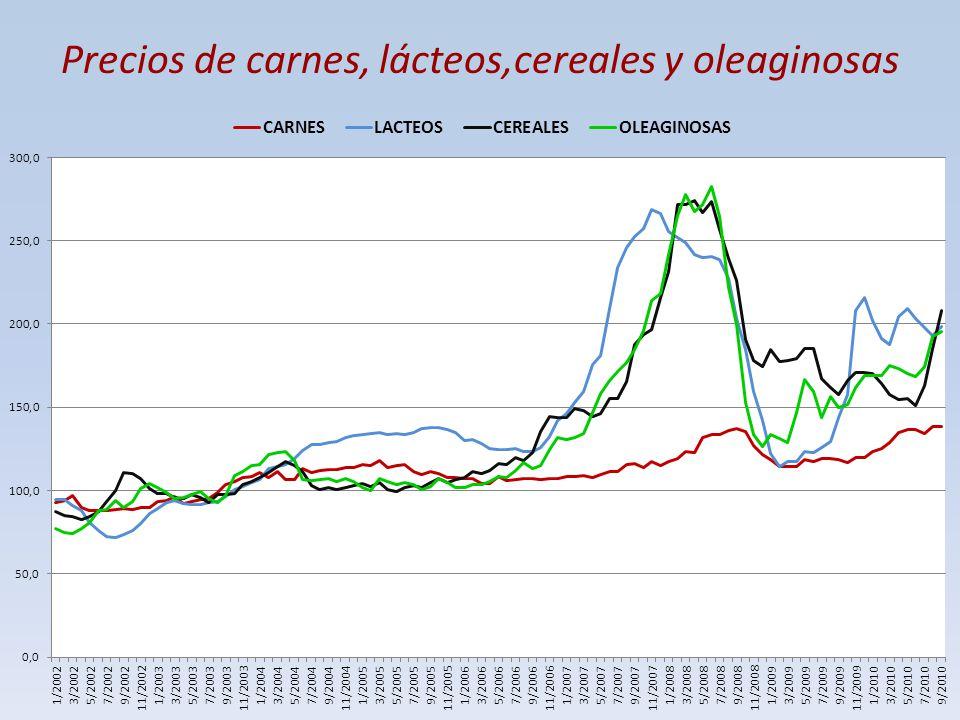 Precios de carnes, lácteos,cereales y oleaginosas