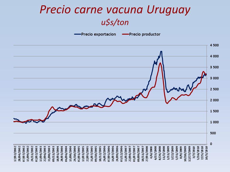 Precio carne vacuna Uruguay u$s/ton