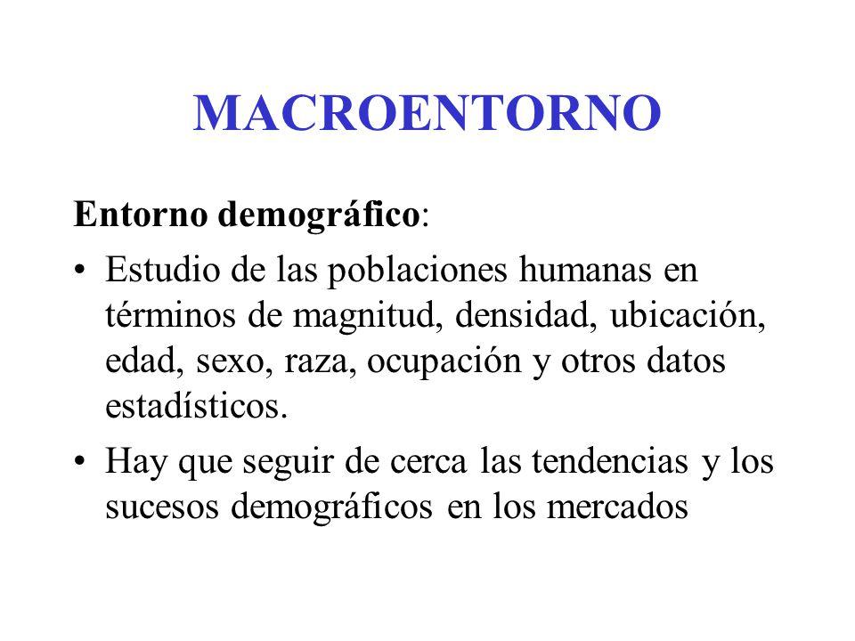 MACROENTORNO Entorno demográfico: