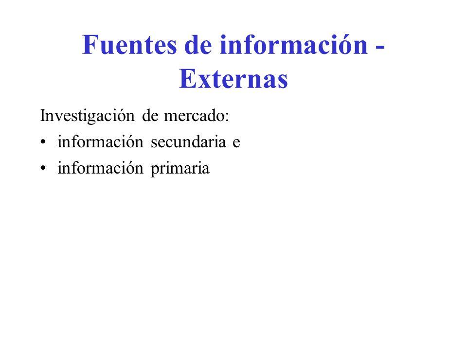 Fuentes de información - Externas