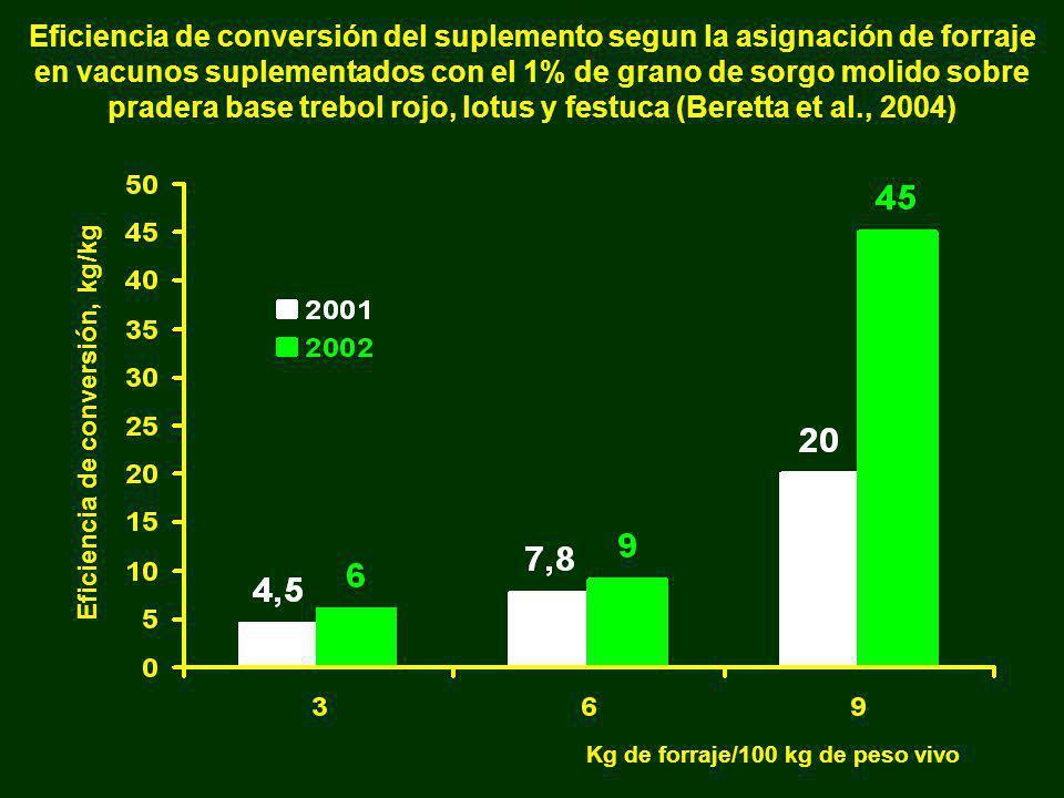 Eficiencia de conversión del suplemento segun la asignación de forraje en vacunos suplementados con el 1% de grano de sorgo molido sobre pradera base trebol rojo, lotus y festuca (Beretta et al., 2004)