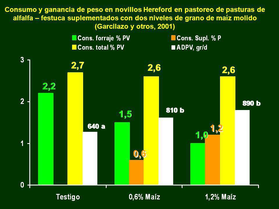 Consumo y ganancia de peso en novillos Hereford en pastoreo de pasturas de alfalfa – festuca suplementados con dos niveles de grano de maíz molido (Garcilazo y otros, 2001)
