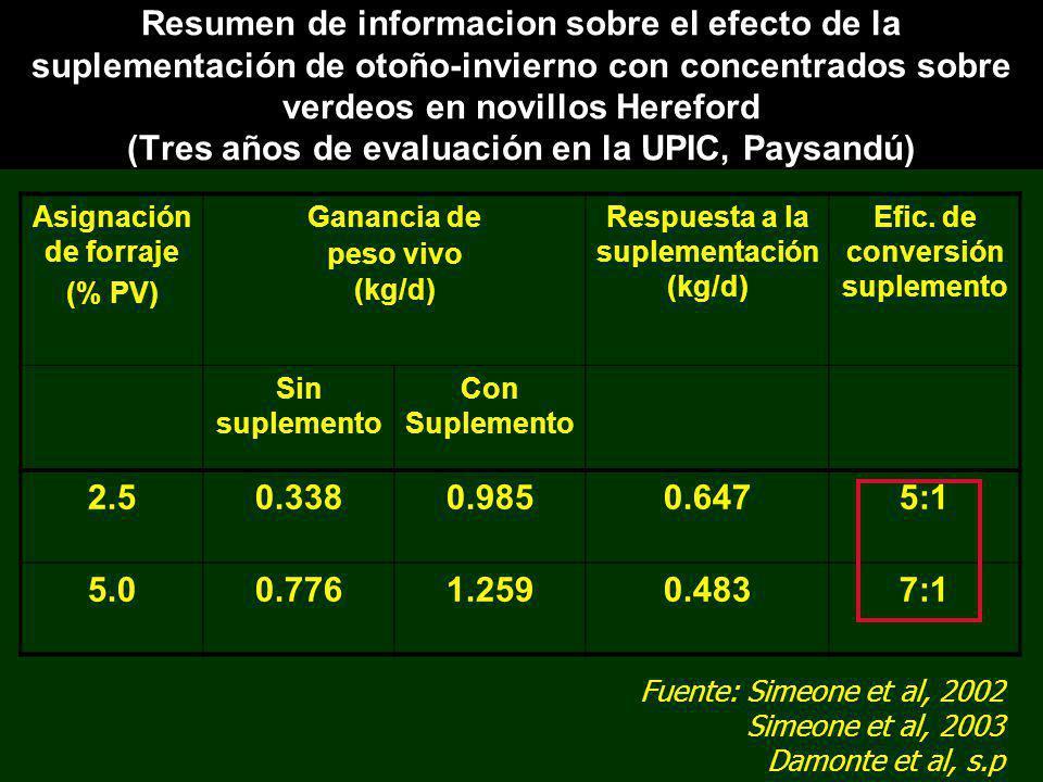 Respuesta a la suplementación (kg/d) Efic. de conversión suplemento