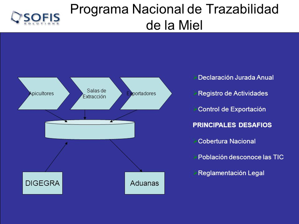 Programa Nacional de Trazabilidad de la Miel