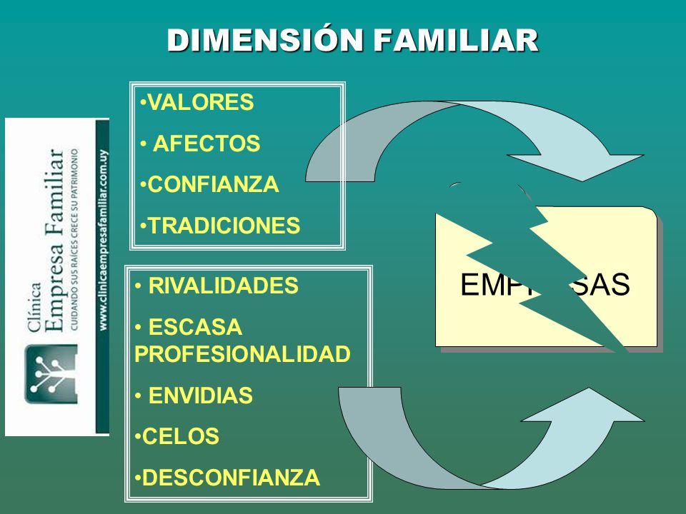 DIMENSIÓN FAMILIAR EMPRESAS VALORES AFECTOS CONFIANZA TRADICIONES