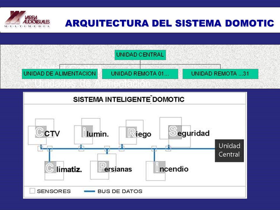ARQUITECTURA DEL SISTEMA DOMOTIC