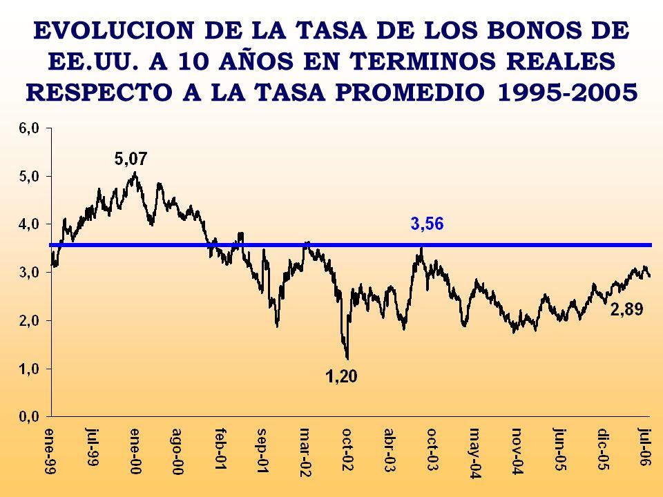 EVOLUCION DE LA TASA DE LOS BONOS DE EE. UU