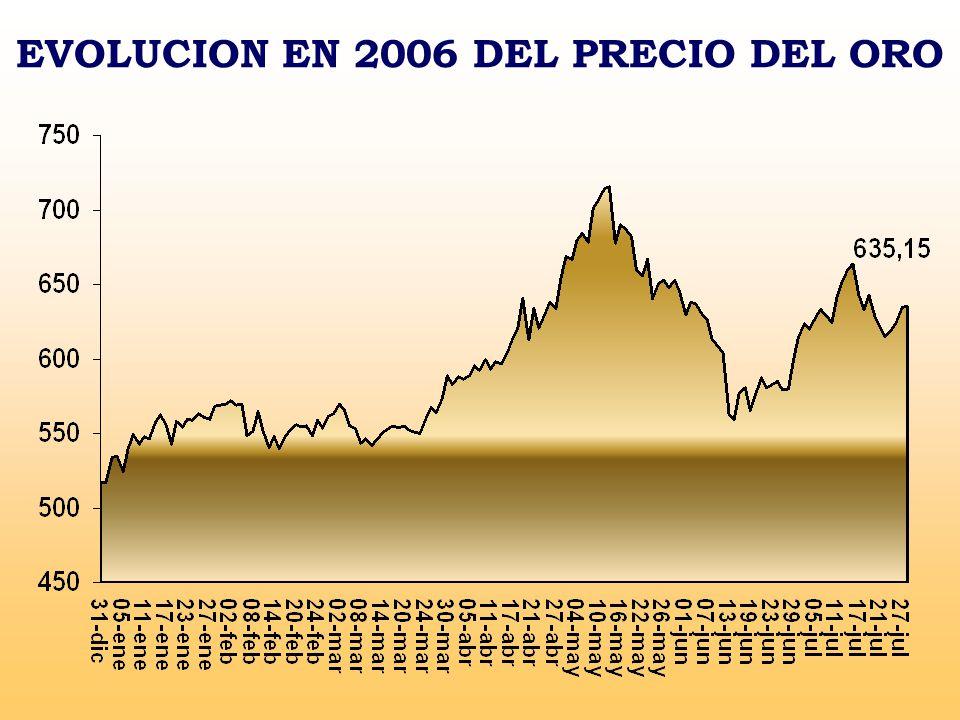 EVOLUCION EN 2006 DEL PRECIO DEL ORO