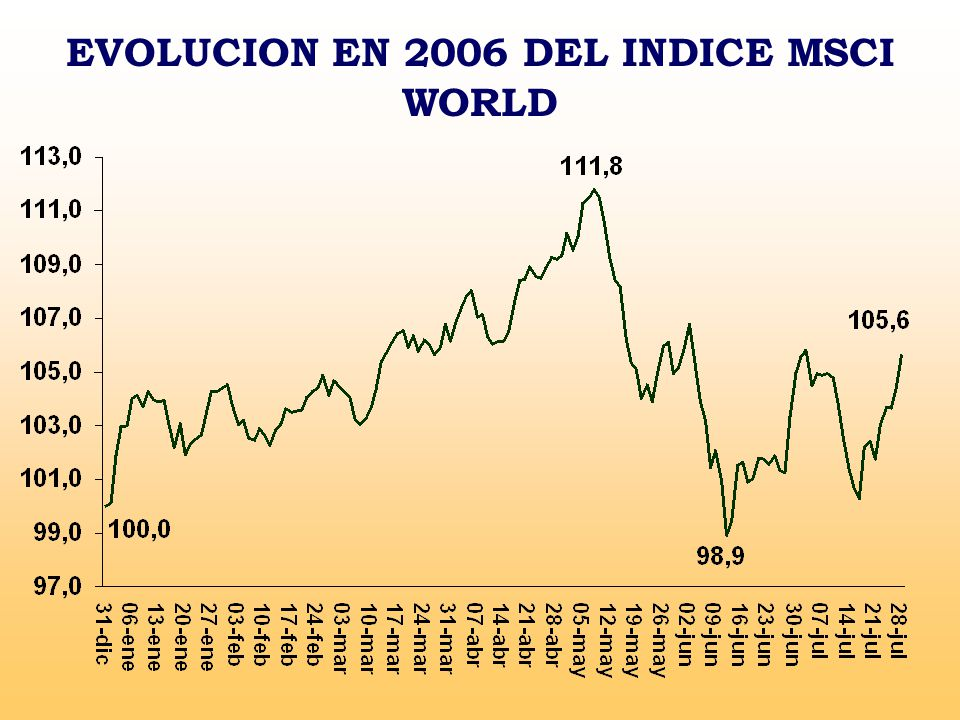 EVOLUCION EN 2006 DEL INDICE MSCI WORLD