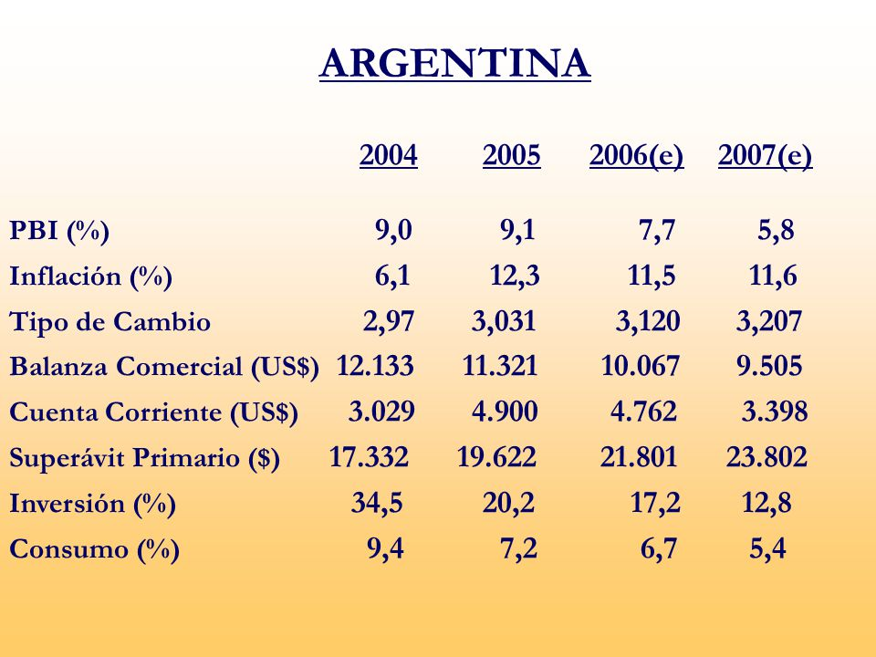 ARGENTINA 2004 2005 2006(e) 2007(e) PBI (%) 9,0 9,1 7,7 5,8