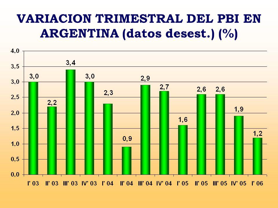 VARIACION TRIMESTRAL DEL PBI EN ARGENTINA (datos desest.) (%)