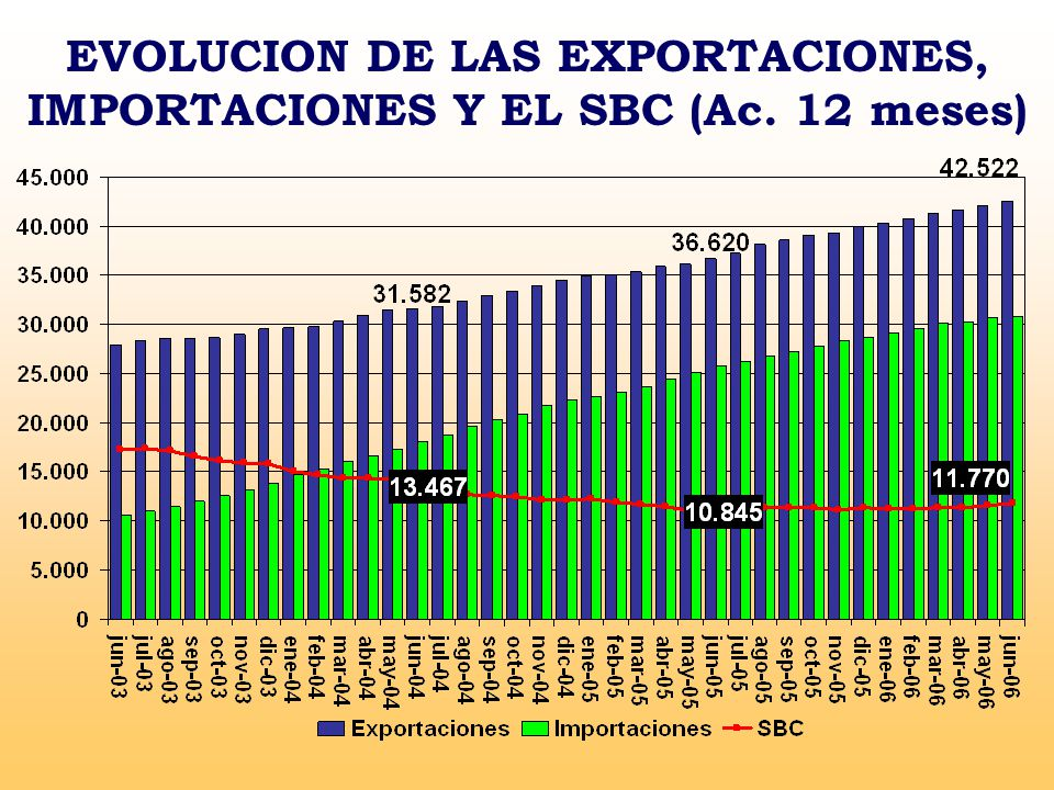 EVOLUCION DE LAS EXPORTACIONES, IMPORTACIONES Y EL SBC (Ac. 12 meses)