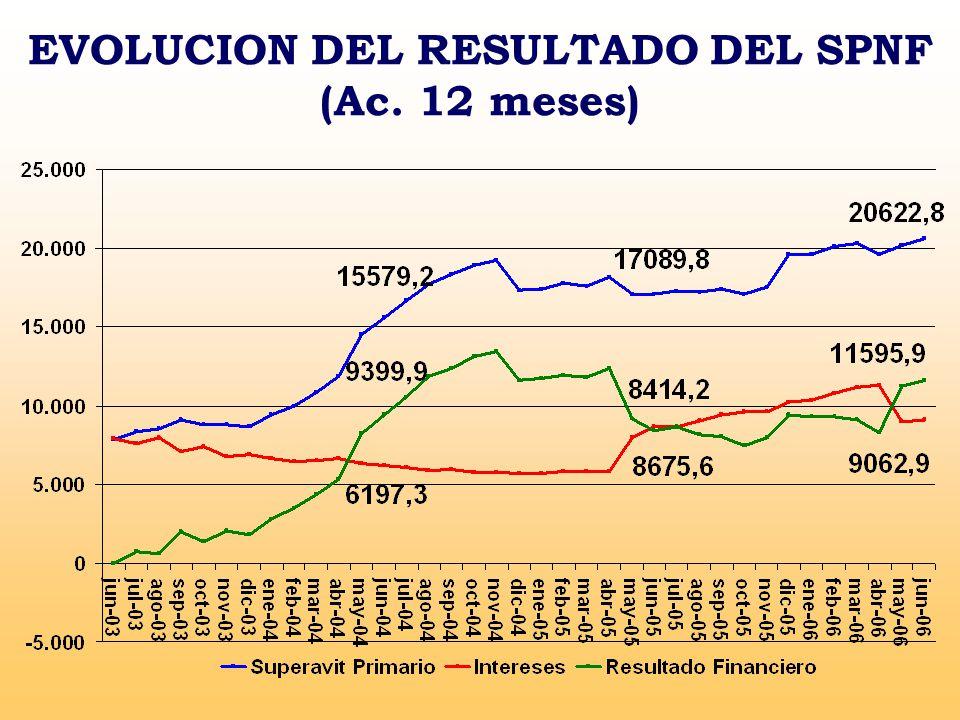EVOLUCION DEL RESULTADO DEL SPNF (Ac. 12 meses)