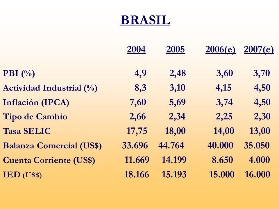 BRASIL 2004 2005 2006(e) 2007(e) PBI (%) 4,9 2,48 3,60 3,70.