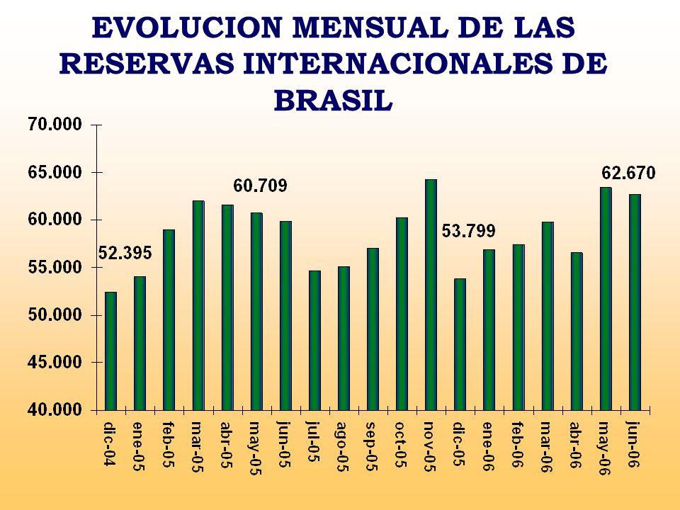 EVOLUCION MENSUAL DE LAS RESERVAS INTERNACIONALES DE BRASIL