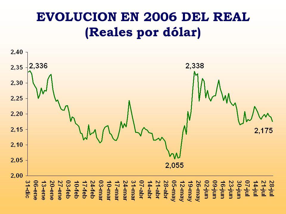 EVOLUCION EN 2006 DEL REAL (Reales por dólar)