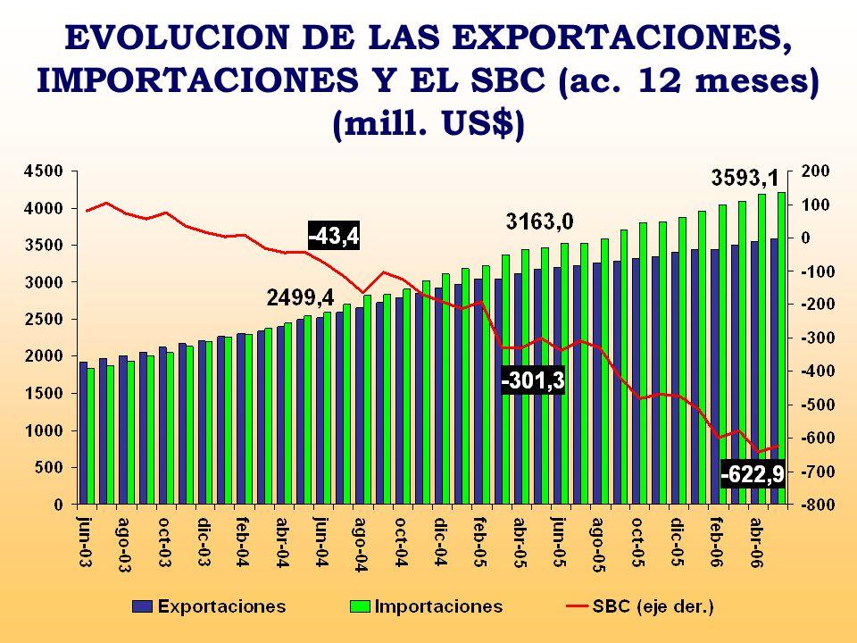 EVOLUCION DE LAS EXPORTACIONES, IMPORTACIONES Y EL SBC (ac