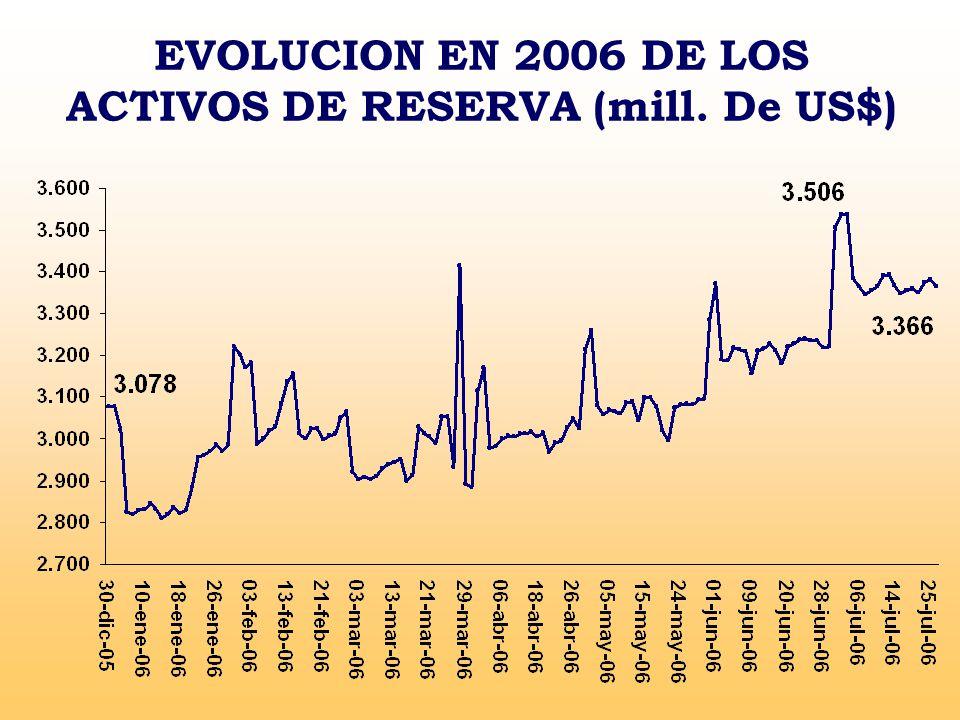 EVOLUCION EN 2006 DE LOS ACTIVOS DE RESERVA (mill. De US$)