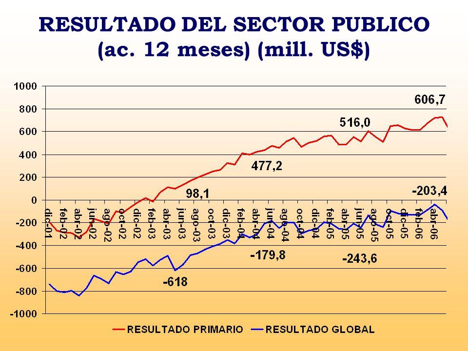 RESULTADO DEL SECTOR PUBLICO (ac. 12 meses) (mill. US$)