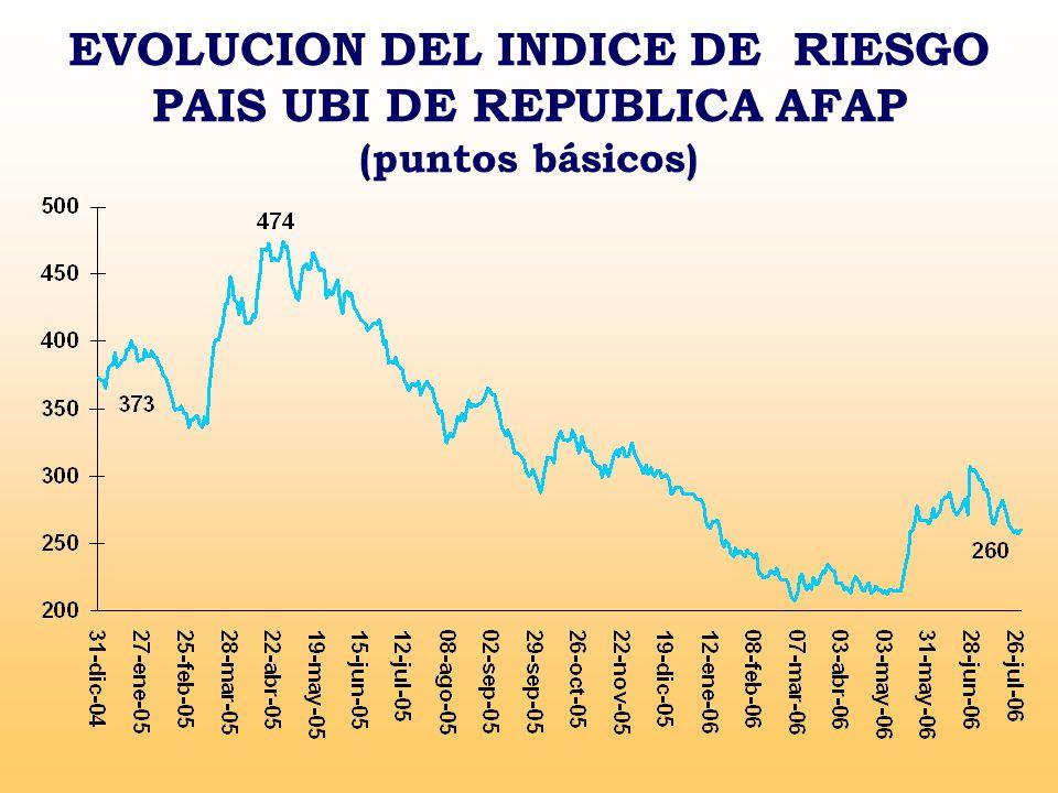 EVOLUCION DEL INDICE DE RIESGO PAIS UBI DE REPUBLICA AFAP (puntos básicos)