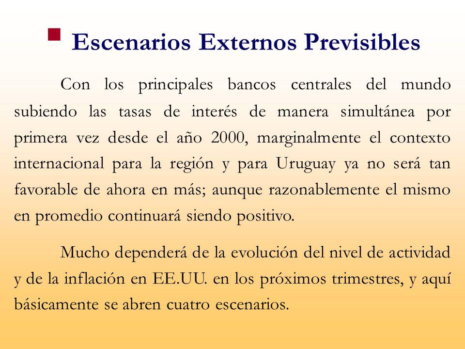 Escenarios Externos Previsibles