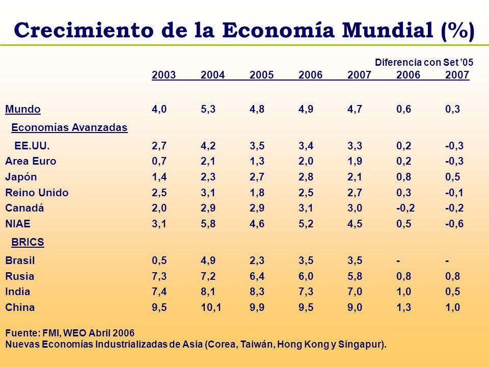 Crecimiento de la Economía Mundial (%)