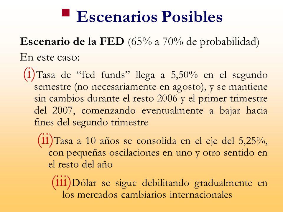 Escenarios Posibles Escenario de la FED (65% a 70% de probabilidad)