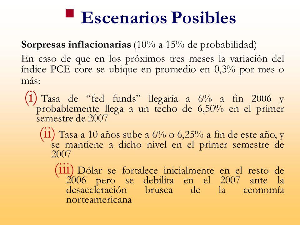 Escenarios Posibles Sorpresas inflacionarias (10% a 15% de probabilidad)