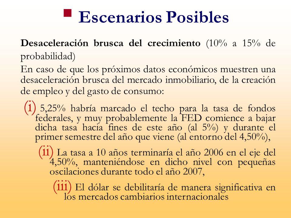 Escenarios Posibles Desaceleración brusca del crecimiento (10% a 15% de probabilidad)
