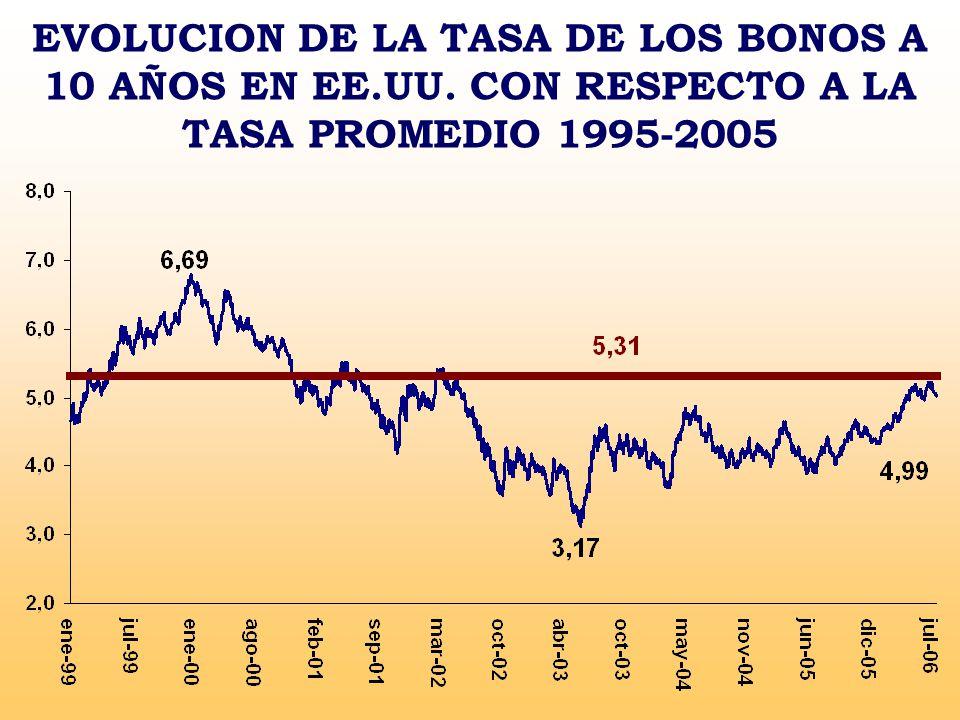 EVOLUCION DE LA TASA DE LOS BONOS A 10 AÑOS EN EE. UU