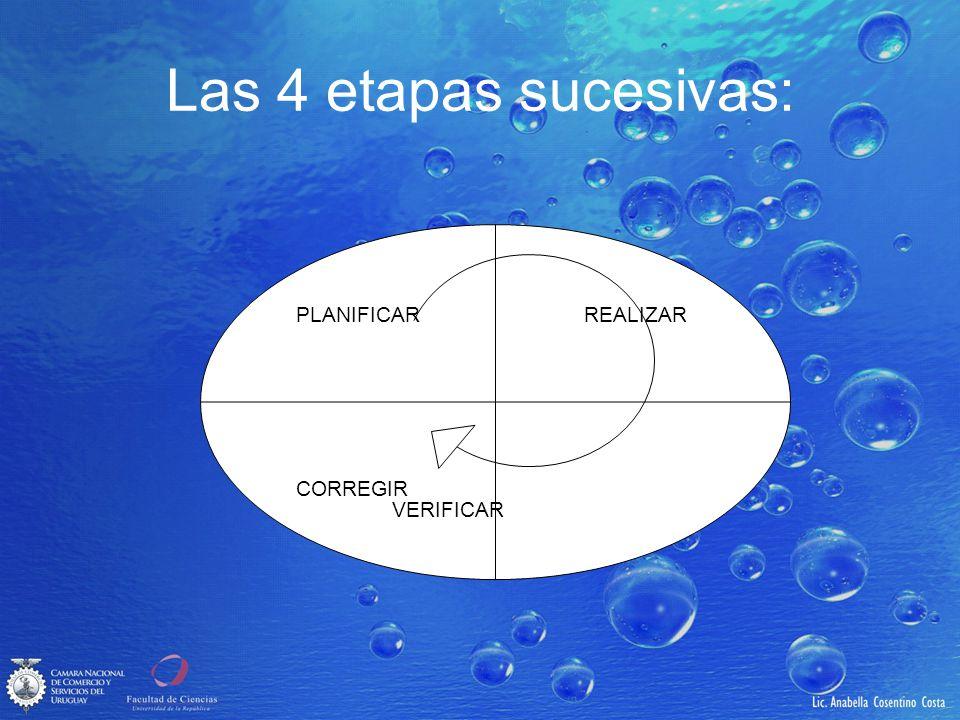 Las 4 etapas sucesivas: PLANIFICAR REALIZAR CORREGIR VERIFICAR