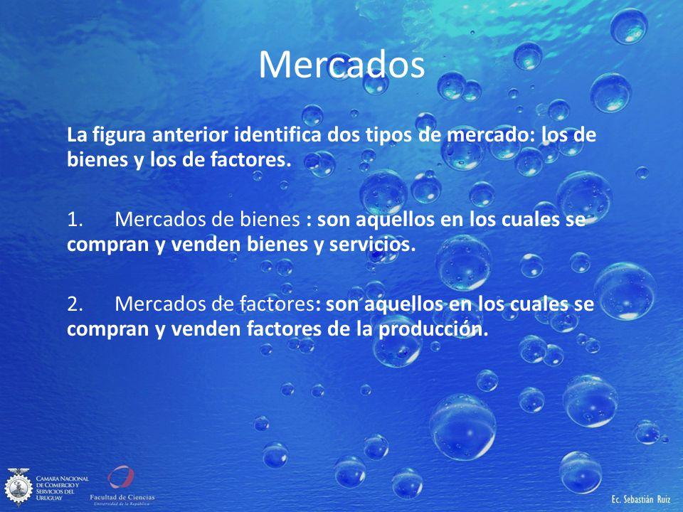 Mercados La figura anterior identifica dos tipos de mercado: los de bienes y los de factores.