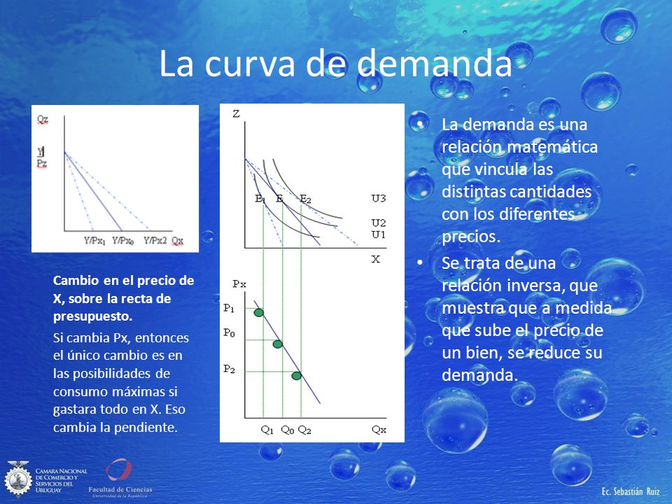 La curva de demanda La demanda es una relación matemática que vincula las distintas cantidades con los diferentes precios.