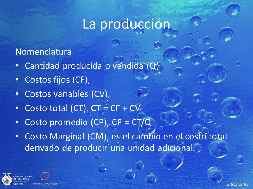 La producción Nomenclatura Cantidad producida o vendida (Q)