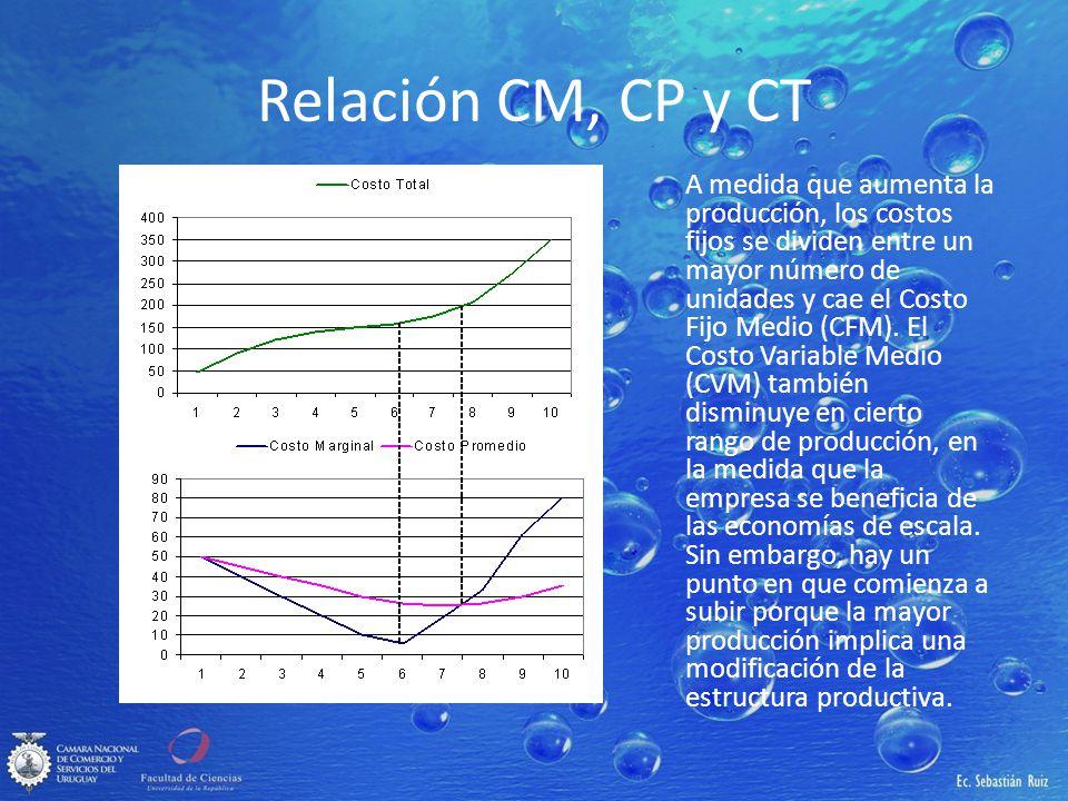 Relación CM, CP y CT