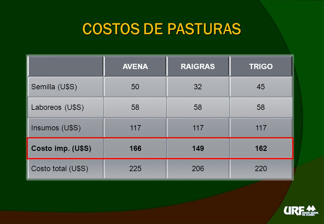 COSTOS DE PASTURAS AVENA RAIGRAS TRIGO Semilla (U$S) 50 32 45